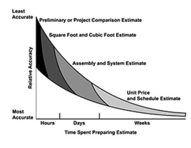 relative-estimate-accuracy